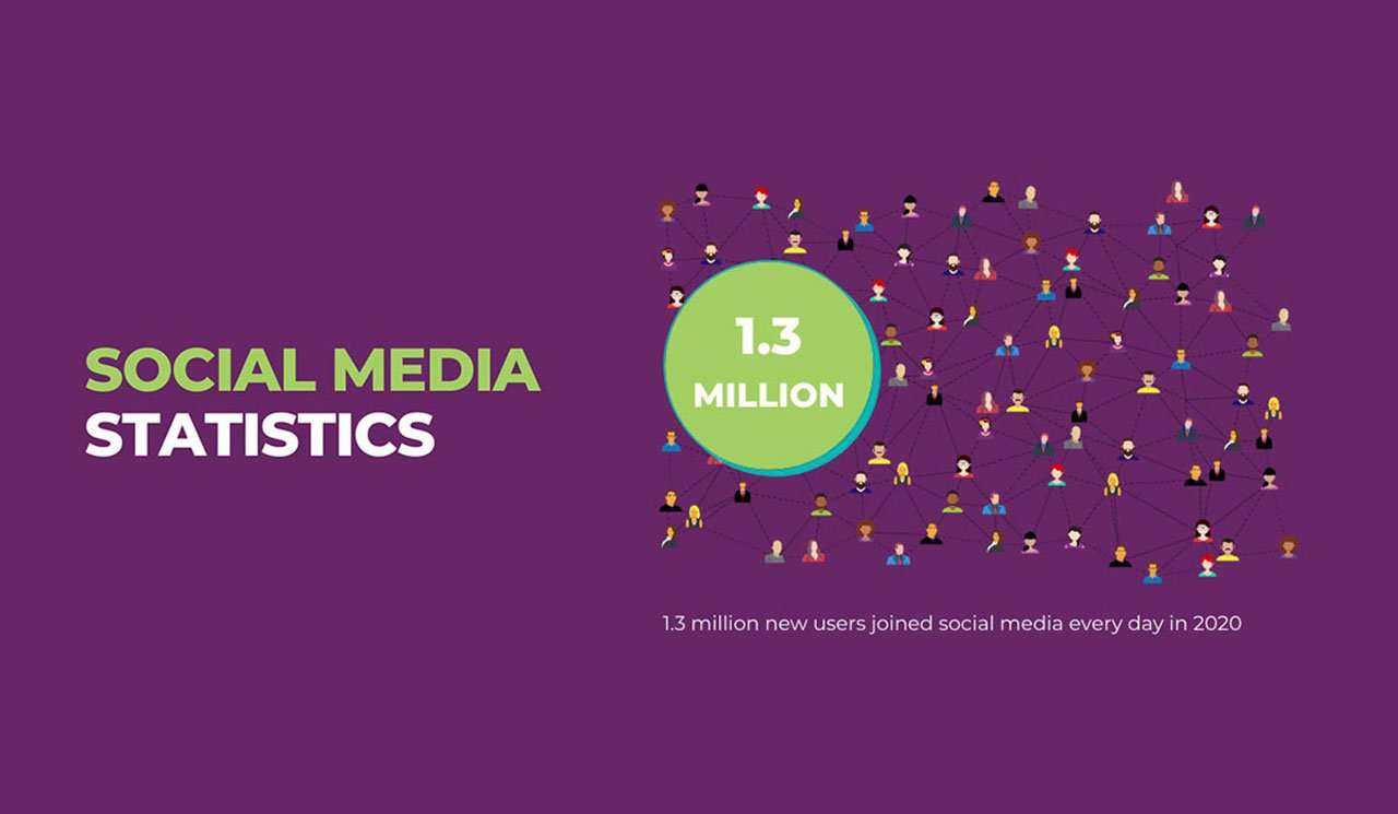 """Social Media Statistics graphic that states """"1.3 million new users joined social media every day in 2020"""""""